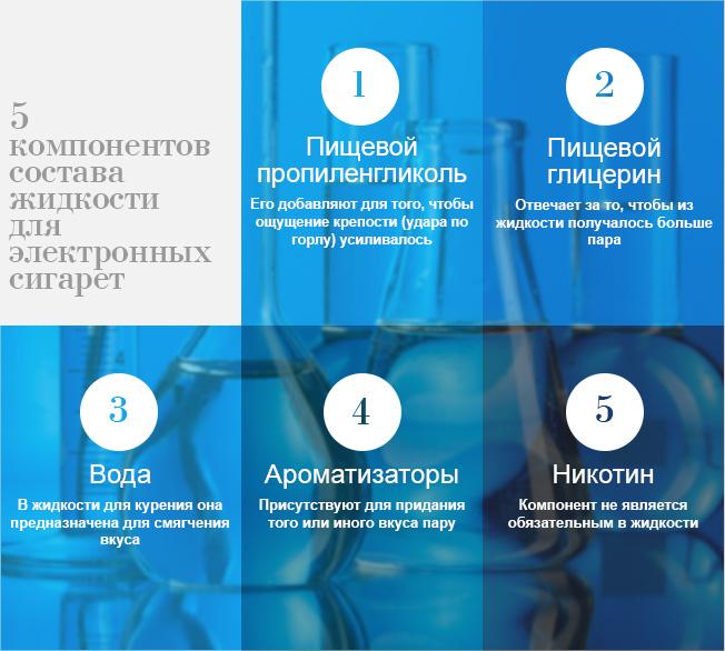 5 компонентов состава жидкости для электронных сигарет
