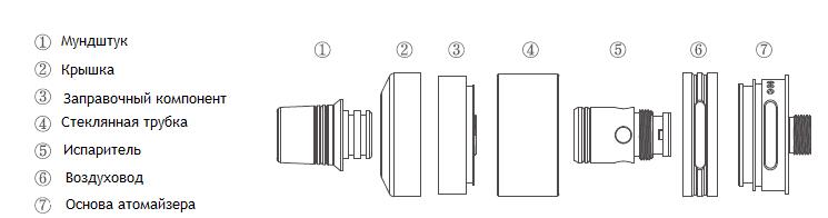 Конструкция Joyetech Exceed D22