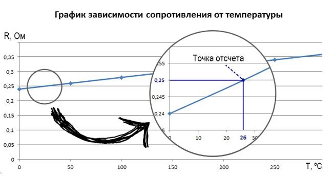 График зависимости сопротивления от температуты